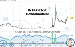 INTRASENSE - Weekly