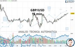 GBP/USD - 15 min.