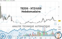 TEZOS - XTZ/USD - Weekly
