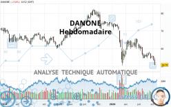 DANONE - Weekly