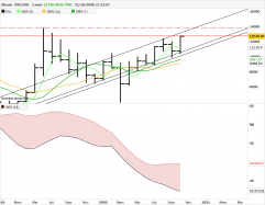 BITCOIN - BTC/USD - Monthly