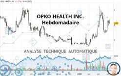OPKO HEALTH INC. - Weekly