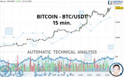BITCOIN - BTC/USDT - 15 min.