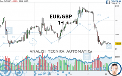 EUR/GBP - 1H
