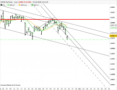 DAX30 PERF INDEX - Journalier