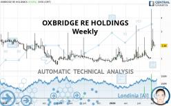OXBRIDGE RE HOLDINGS - Weekly