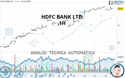 HDFC BANK LTD. - 1H