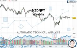 NZD/JPY - Weekly