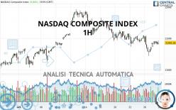 NASDAQ COMPOSITE INDEX - 1H