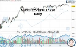 NIKKEI225 $ FULL1220 - Daily