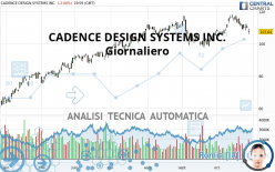 CADENCE DESIGN SYSTEMS INC. - Giornaliero