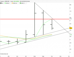 COSMOS - ATOM/USD - Monthly