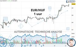 EUR/HUF - 1 uur