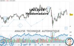 UNILEVER - Hebdomadaire