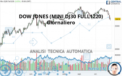 DOW JONES (MINI DJ30 FULL1220) - Giornaliero