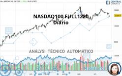 NASDAQ100 - MINI NASDAQ100 FULL0621 - Diario