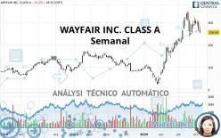 WAYFAIR INC. CLASS A - Semanal