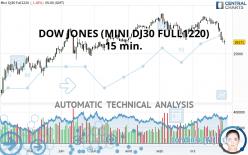 DOW JONES (MINI DJ30 FULL1220) - 15 min.