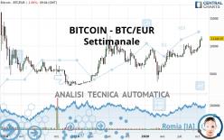 BITCOIN - BTC/EUR - Semanal