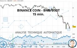 BINANCE COIN - BNB/USDT - 15 min.