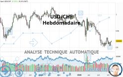 USD/CHF - Hebdomadaire