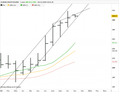 ALIBABA GROUP HOLDING - Monthly