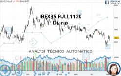 IBEX35 FULL0221 - Diario