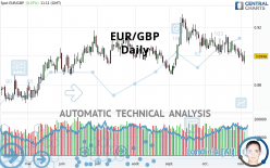 EUR/GBP - Daily