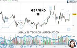 GBP/HKD - 1H