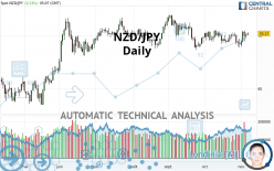 NZD/JPY - Daily