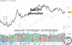 EUR/JPY - Journalier