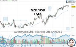 NZD/USD - 1 Std.