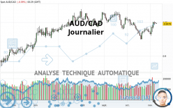 AUD/CAD - Journalier