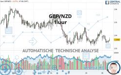 GBP/NZD - 1 uur