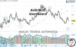 AUD/NZD - Giornaliero