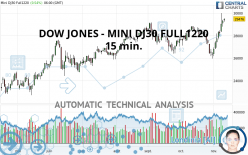 DOW JONES - MINI DJ30 FULL1220 - 15 min.