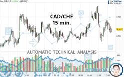 CAD/CHF - 15 min.
