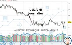 USD/CHF - Journalier