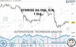 SYMRISE AG INH. O.N. - 1 Std.