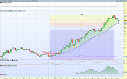 ZOOM VIDEO COMMUNICATIONS INC. - Semanal