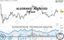 ALGORAND - ALGO/USD - 1 uur