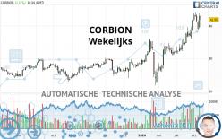 CORBION - Wekelijks