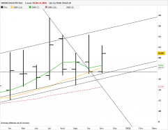 VIRGIN GALACTIC HLD. - Monthly