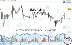 EUR/PLN - 1H