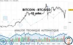 BITCOIN - BTC/USD - 15 min.