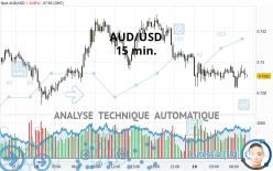 AUD/USD - 15 min.