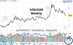 USD/ZAR - Weekly