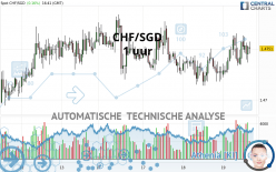 CHF/SGD - 1 uur