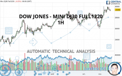 DOW JONES - MINI DJ30 FULL1220 - 1H