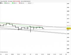 GOLD - USD - 10 min.